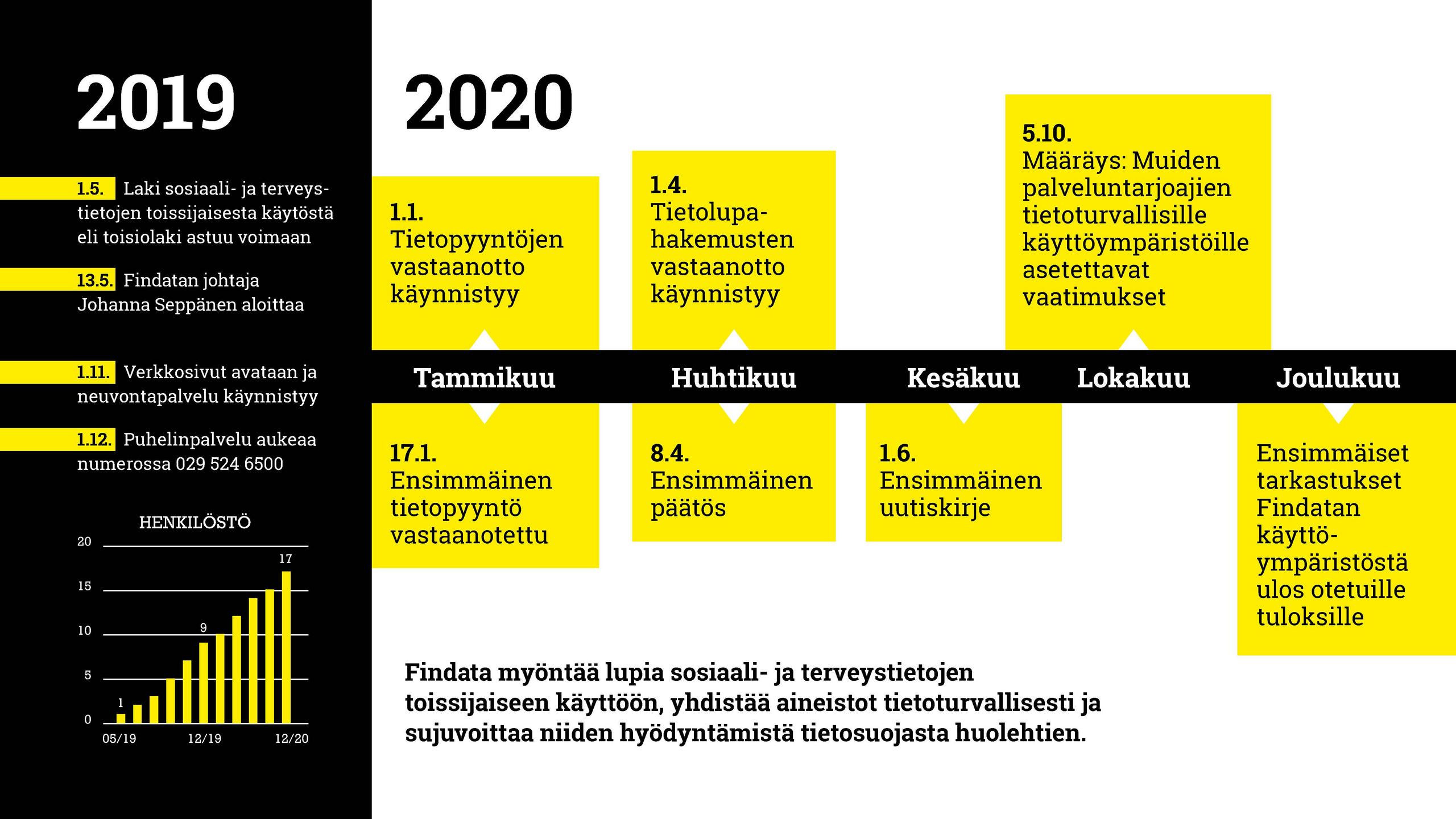 Aikajana vuosilta 2019-2020. Linkki saavutettavaan PDF-tiedostoon sivun alussa.