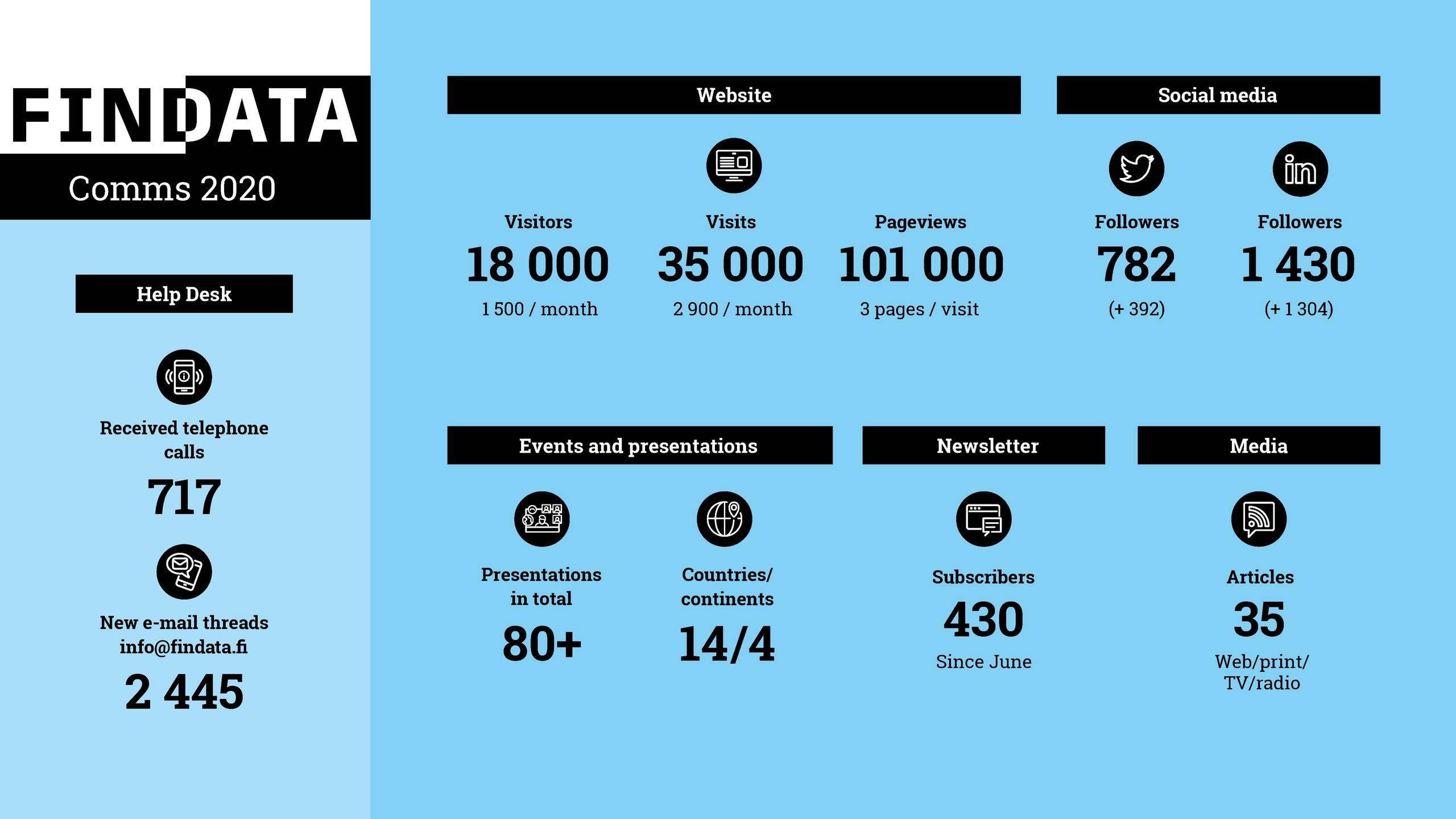 Key figures of 2020 communications. Accessible PDF can be found from the link above.