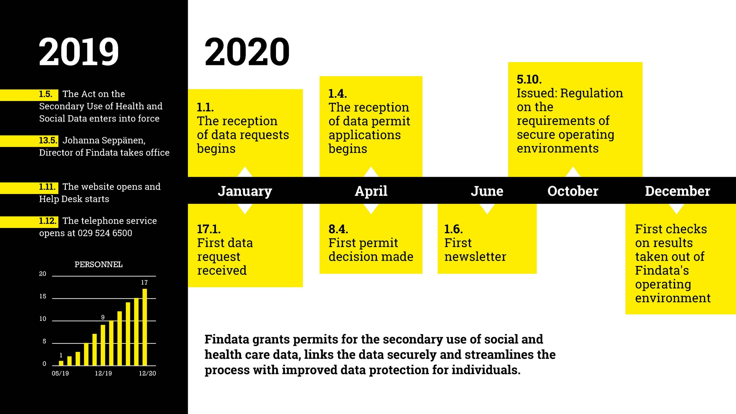 Timeline 2019-2020. Accessible PDF can be found from the link above.
